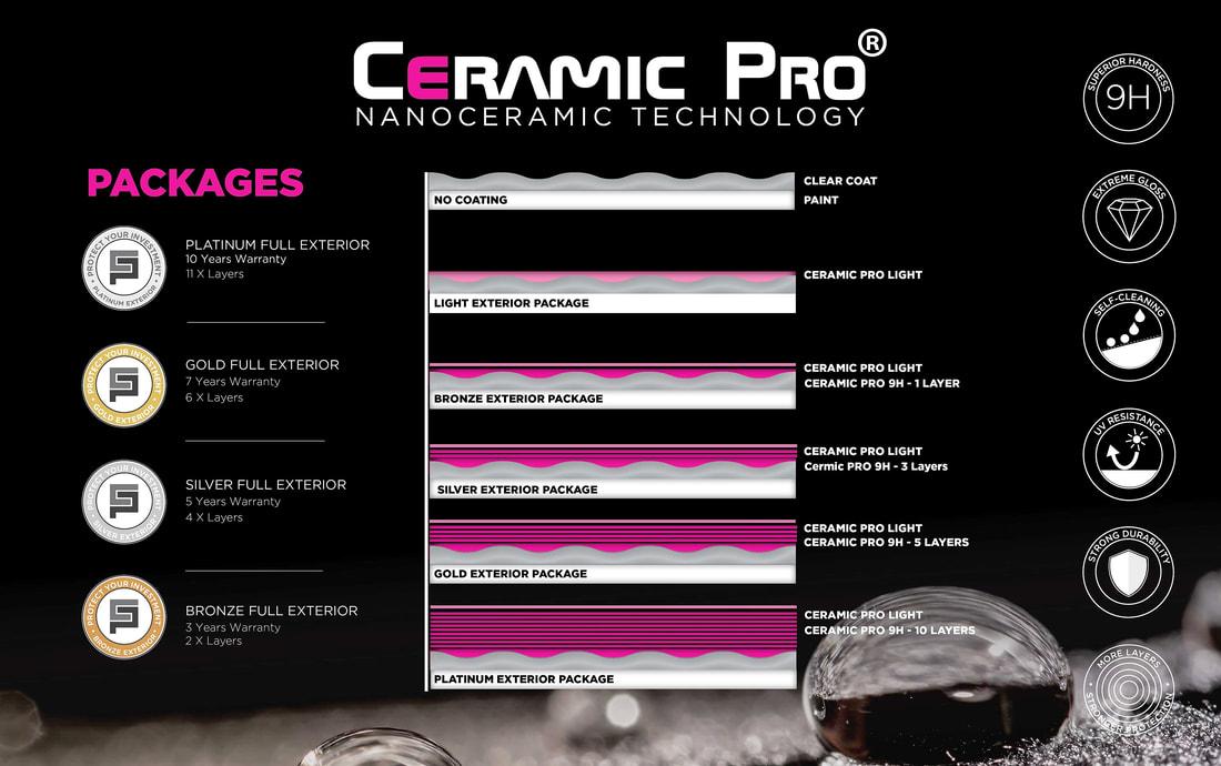 What Is Ceramic Pro Aerowerkz